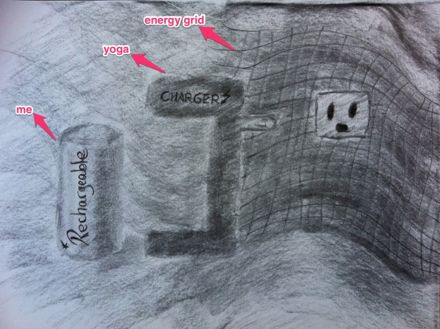 Hand drawing of a rechargeable battery labeled me, a battery charger labeled yoga, and a plug point enabling access to the energy grid